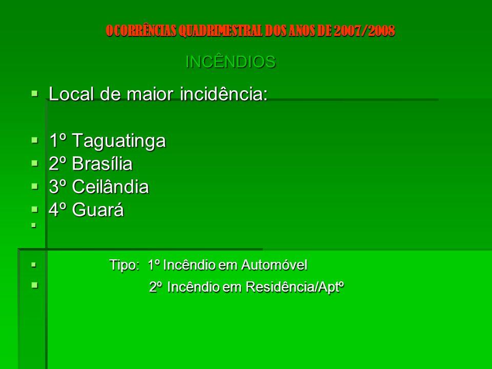 OCORRÊNCIAS QUADRIMESTRAL DOS ANOS DE 2007/2008 EMERGÊNCIA MÉDICA Total em 2007: 36581 ocorrências 2008 até abril: 10984 ocorrências*