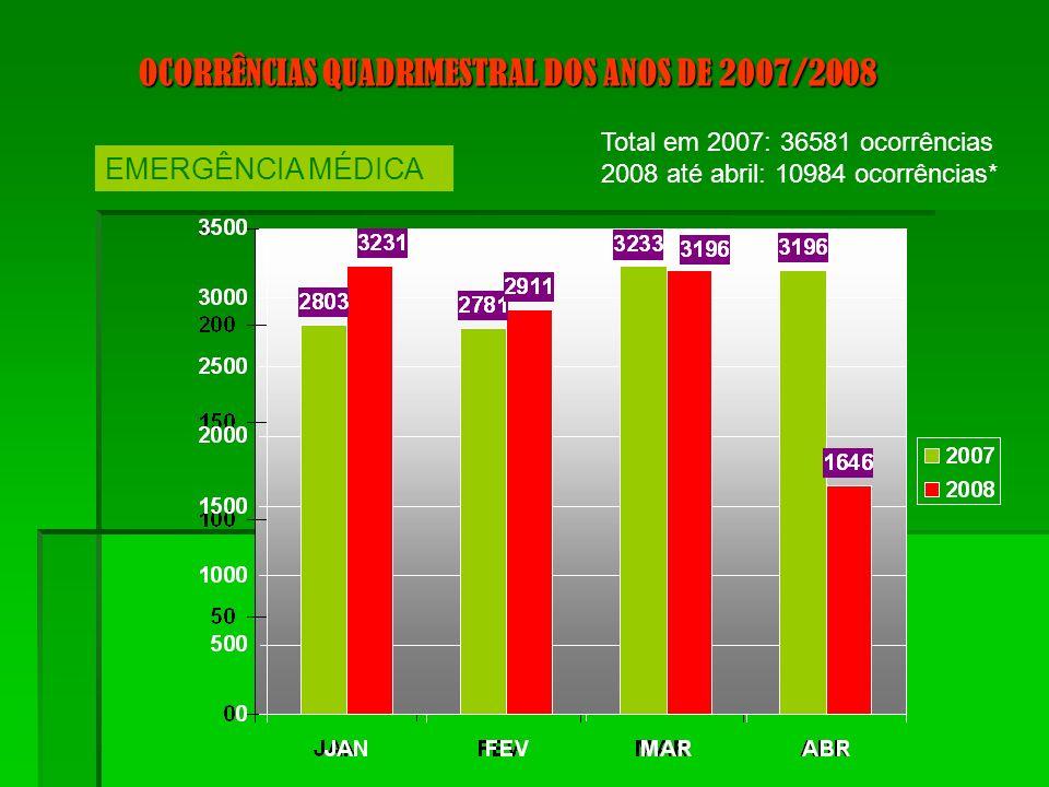 Local de maior incidência: Local de maior incidência: 1º Ceilândia 1º Ceilândia 2º Brasília 2º Brasília 3º Taguatinga 3º Taguatinga 4º Guará 4º Guará Tipo: 1º Transporte de paciente para o Hospital Tipo: 1º Transporte de paciente para o Hospital 2º v ítima de Queda 2º v ítima de Queda OCORRÊNCIAS QUADRIMESTRAL DOS ANOS DE 2007/2008 EMERGÊNCIA MÉDICA