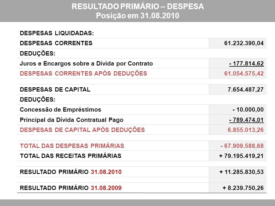 DESPESAS LIQUIDADAS: DESPESAS CORRENTES61.232.390,04 DEDUÇÕES: Juros e Encargos sobre a Dívida por Contrato- 177.814,62 DESPESAS CORRENTES APÓS DEDUÇÕES61.054.575,42 DESPESAS DE CAPITAL7.654.487,27 DEDUÇÕES: Concessão de Empréstimos- 10.000,00 Principal da Dívida Contratual Pago- 789.474,01 DESPESAS DE CAPITAL APÓS DEDUÇÕES6.855.013,26 TOTAL DAS DESPESAS PRIMÁRIAS- 67.909.588,68 TOTAL DAS RECEITAS PRIMÁRIAS+ 79.195.419,21 RESULTADO PRIMÁRIO 31.08.2010+ 11.285.830,53 RESULTADO PRIMÁRIO 31.08.2009+ 8.239.750,26 RESULTADO PRIMÁRIO – DESPESA Posição em 31.08.2010