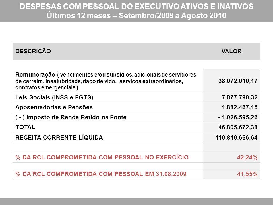 DESPESAS COM PESSOAL DO EXECUTIVO ATIVOS E INATIVOS Últimos 12 meses – Setembro/2009 a Agosto 2010 DESCRIÇÃOVALOR Remuneração ( vencimentos e/ou subsídios, adicionais de servidores de carreira, insalubridade, risco de vida, serviços extraordinários, contratos emergenciais ) 38.072.010,17 Leis Sociais (INSS e FGTS)7.877.790,32 Aposentadorias e Pensões1.882.467,15 ( - ) Imposto de Renda Retido na Fonte- 1.026.595,26 TOTAL46.805.672,38 RECEITA CORRENTE LÍQUIDA110.819.666,64 % DA RCL COMPROMETIDA COM PESSOAL NO EXERCÍCIO42,24% % DA RCL COMPROMETIDA COM PESSOAL EM 31.08.200941,55%