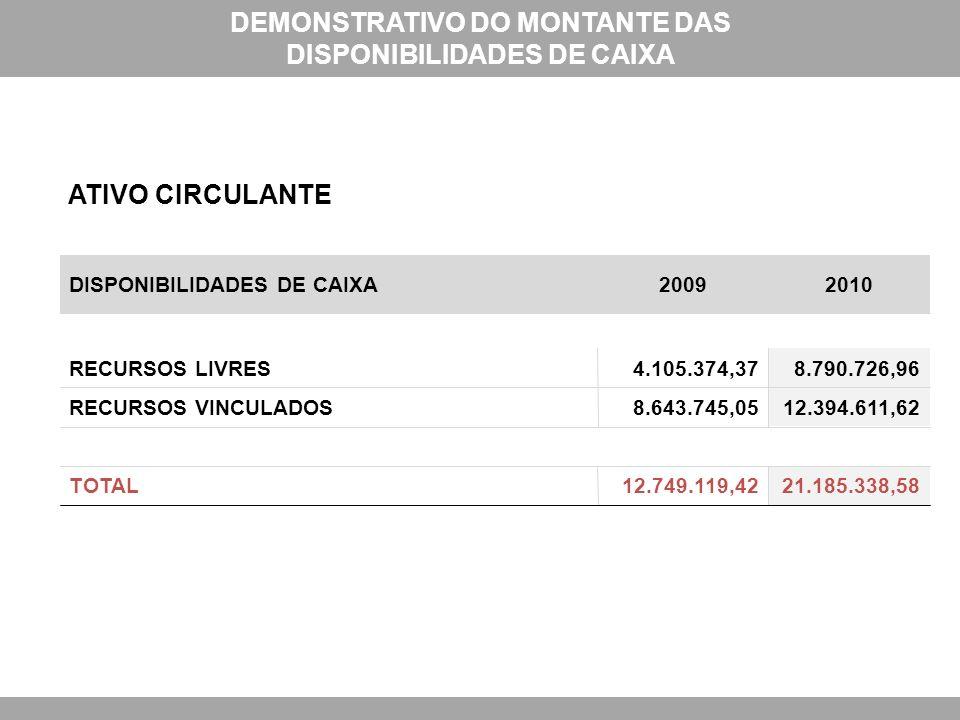 DISPONIBILIDADES DE CAIXA20092010 RECURSOS LIVRES4.105.374,378.790.726,96 RECURSOS VINCULADOS8.643.745,0512.394.611,62 TOTAL12.749.119,4221.185.338,58 DEMONSTRATIVO DO MONTANTE DAS DISPONIBILIDADES DE CAIXA ATIVO CIRCULANTE