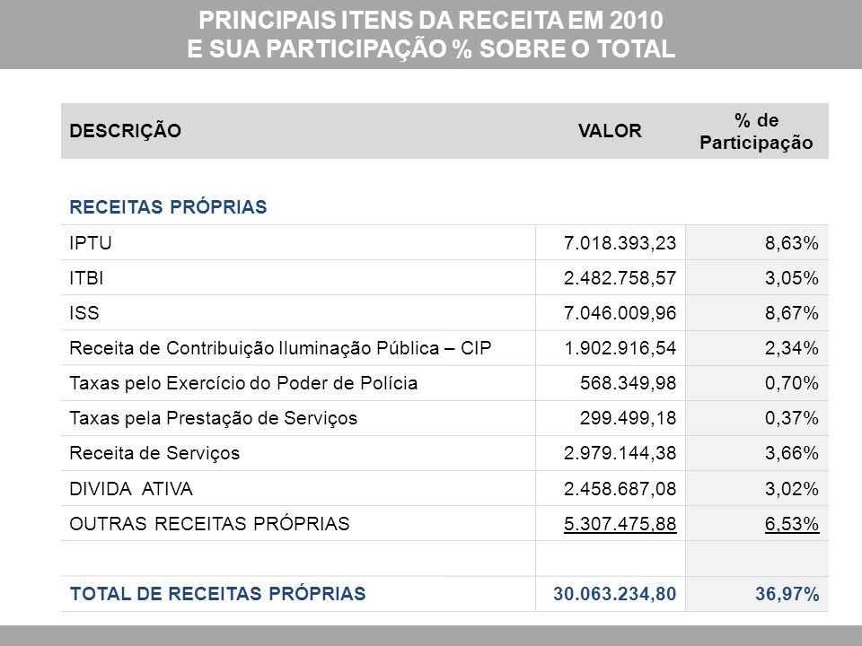 PRINCIPAIS ITENS DA RECEITA EM 2010 E SUA PARTICIPAÇÃO % SOBRE O TOTAL DESCRIÇÃOVALOR % de Participação RECEITAS PRÓPRIAS IPTU7.018.393,238,63% ITBI2.482.758,573,05% ISS7.046.009,968,67% Receita de Contribuição Iluminação Pública – CIP1.902.916,542,34% Taxas pelo Exercício do Poder de Polícia568.349,980,70% Taxas pela Prestação de Serviços299.499,180,37% Receita de Serviços2.979.144,383,66% DIVIDA ATIVA2.458.687,083,02% OUTRAS RECEITAS PRÓPRIAS5.307.475,886,53% TOTAL DE RECEITAS PRÓPRIAS30.063.234,8036,97%