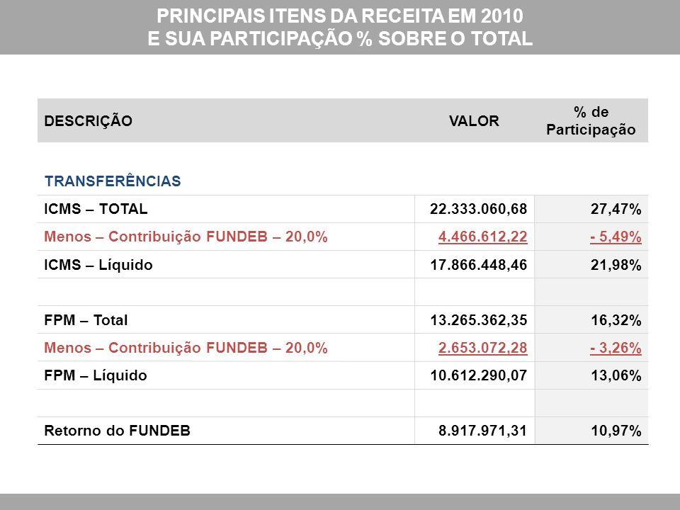 PRINCIPAIS ITENS DA RECEITA EM 2010 E SUA PARTICIPAÇÃO % SOBRE O TOTAL DESCRIÇÃOVALOR % de Participação TRANSFERÊNCIAS ICMS – TOTAL22.333.060,6827,47% Menos – Contribuição FUNDEB – 20,0%4.466.612,22- 5,49% ICMS – Líquido17.866.448,4621,98% FPM – Total13.265.362,3516,32% Menos – Contribuição FUNDEB – 20,0%2.653.072,28- 3,26% FPM – Líquido10.612.290,0713,06% Retorno do FUNDEB8.917.971,3110,97%