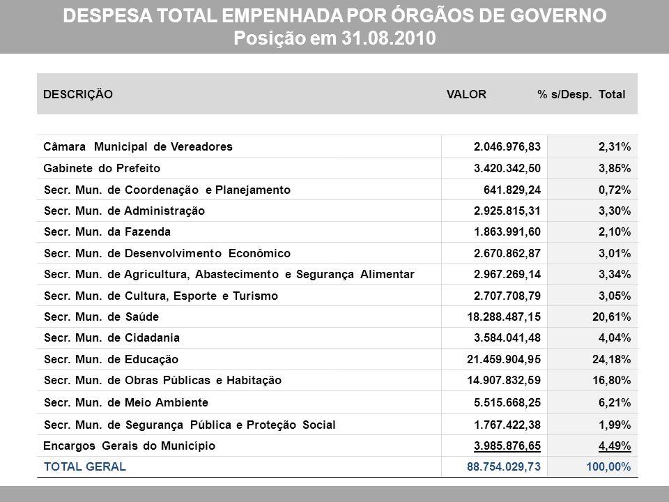 DESPESA TOTAL EMPENHADA POR ÓRGÃOS DE GOVERNO Posição em 31.08.2010 DESCRIÇÃOVALOR% s/Desp.