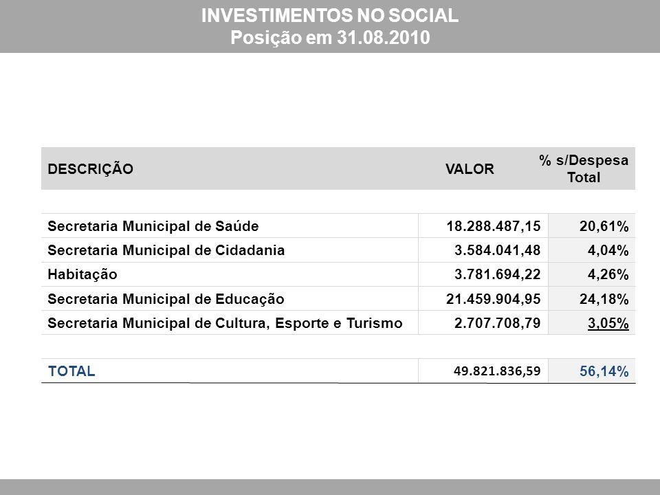 INVESTIMENTOS NO SOCIAL Posição em 31.08.2010 DESCRIÇÃOVALOR % s/Despesa Total Secretaria Municipal de Saúde18.288.487,1520,61% Secretaria Municipal de Cidadania3.584.041,484,04% Habitação3.781.694,224,26% Secretaria Municipal de Educação21.459.904,9524,18% Secretaria Municipal de Cultura, Esporte e Turismo2.707.708,793,05% TOTAL 49.821.836,59 56,14%