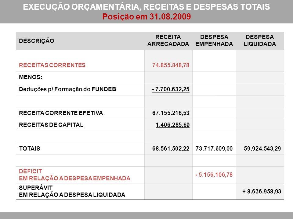 EXECUÇÃO ORÇAMENTÁRIA, RECEITAS E DESPESAS TOTAIS Posição em 31.08.2009 DESCRIÇÃO RECEITA ARRECADADA DESPESA EMPENHADA DESPESA LIQUIDADA RECEITAS CORRENTES74.855.848,78 MENOS: Deduções p/ Formação do FUNDEB- 7.700.632,25 RECEITA CORRENTE EFETIVA67.155.216,53 RECEITAS DE CAPITAL1.406.285,69 TOTAIS68.561.502,2273.717.609,0059.924.543,29 DÉFICIT EM RELAÇÃO A DESPESA EMPENHADA - 5.156.106,78 SUPERÁVIT EM RELAÇÃO A DESPESA LIQUIDADA + 8.636.958,93