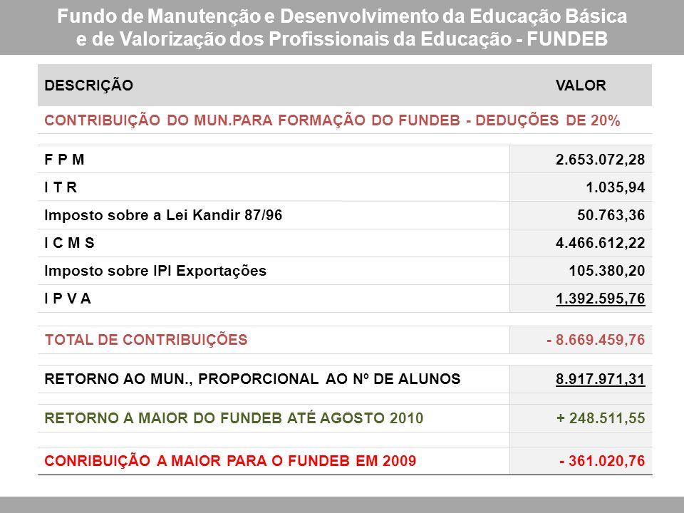 Fundo de Manutenção e Desenvolvimento da Educação Básica e de Valorização dos Profissionais da Educação - FUNDEB DESCRIÇÃOVALOR CONTRIBUIÇÃO DO MUN.PARA FORMAÇÃO DO FUNDEB - DEDUÇÕES DE 20% F P M2.653.072,28 I T R1.035,94 Imposto sobre a Lei Kandir 87/9650.763,36 I C M S4.466.612,22 Imposto sobre IPI Exportações105.380,20 I P V A1.392.595,76 TOTAL DE CONTRIBUIÇÕES- 8.669.459,76 RETORNO AO MUN., PROPORCIONAL AO Nº DE ALUNOS8.917.971,31 RETORNO A MAIOR DO FUNDEB ATÉ AGOSTO 2010+ 248.511,55 CONRIBUIÇÃO A MAIOR PARA O FUNDEB EM 2009- 361.020,76