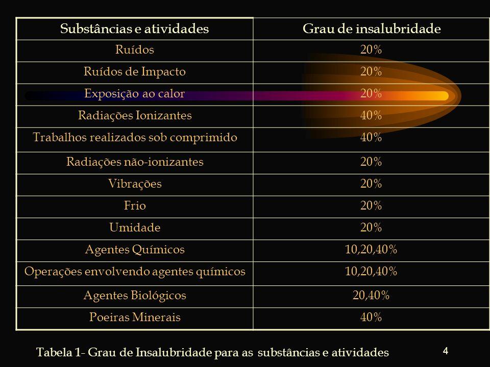 4 Substâncias e atividadesGrau de insalubridade Ruídos20% Ruídos de Impacto20% Exposição ao calor20% Radiações Ionizantes40% Trabalhos realizados sob