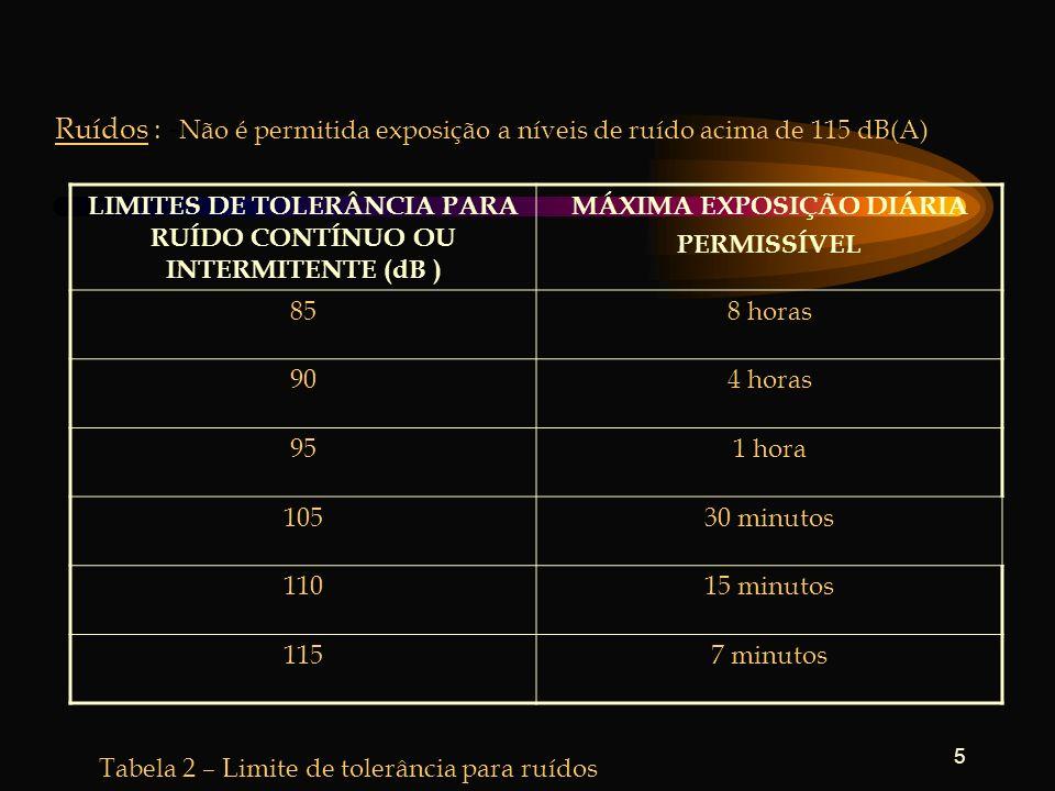 5 LIMITES DE TOLERÂNCIA PARA RUÍDO CONTÍNUO OU INTERMITENTE (dB ) MÁXIMA EXPOSIÇÃO DIÁRIA PERMISSÍVEL 858 horas 904 horas 951 hora 10530 minutos 11015