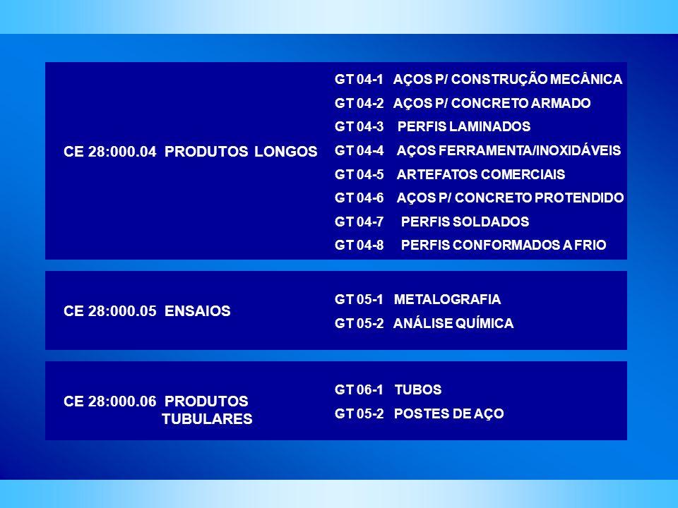 CE 28:000.05 ENSAIOS GT 05-1 METALOGRAFIA GT 05-2 ANÁLISE QUÍMICA CE 28:000.06 PRODUTOS TUBULARES GT 06-1 TUBOS GT 05-2 POSTES DE AÇO CE 28:000.04 PRO