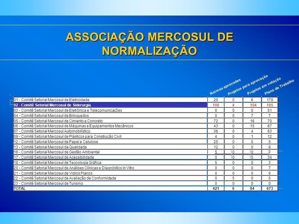 ASSOCIAÇÃO MERCOSUL DE NORMALIZAÇÃO 01 - Comitê Setorial Mercosul de Eletricidade2006178 02 - Comitê Setorial Mercosul de Siderurgia1984104185 03 - Co