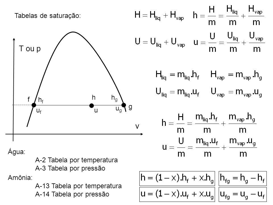 Tabelas de saturação: T ou p v g f Água: A-2 Tabela por temperatura A-3 Tabela por pressão ufuf ugug Amônia: A-13 Tabela por temperatura A-14 Tabela p