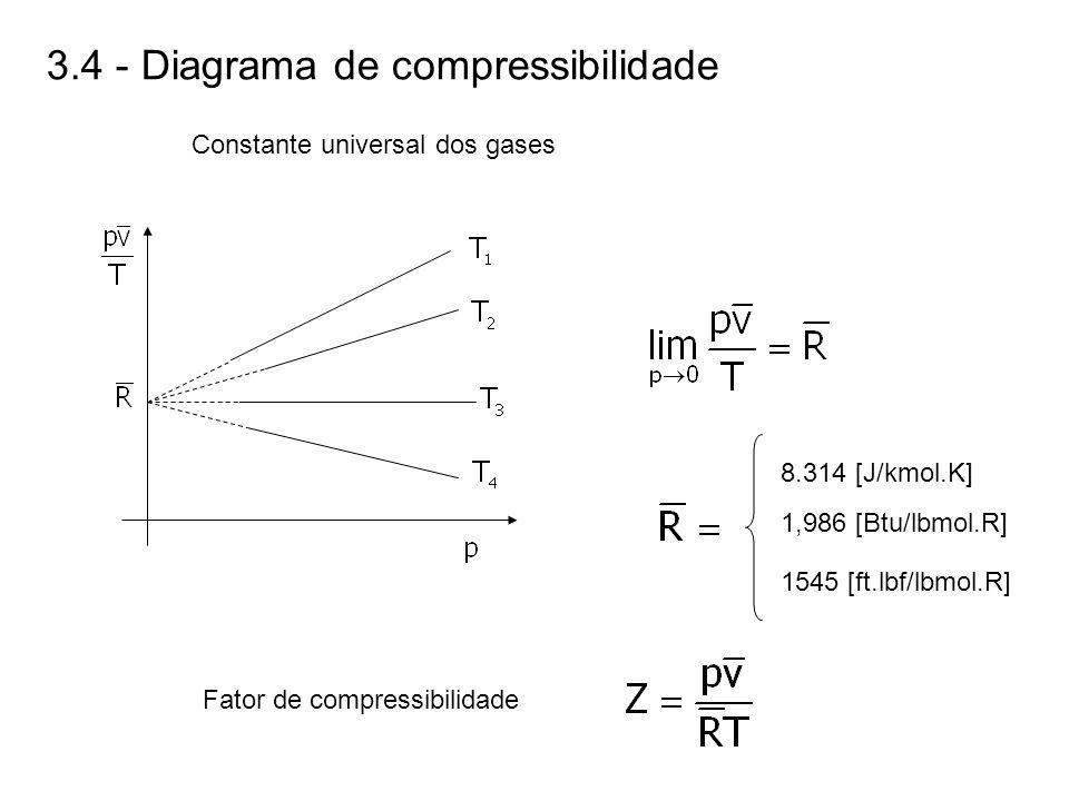 3.4 - Diagrama de compressibilidade Constante universal dos gases Fator de compressibilidade 8.314 [J/kmol.K] 1,986 [Btu/lbmol.R] 1545 [ft.lbf/lbmol.R
