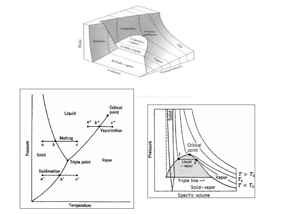 T 100 o C 22,09 [MPa]- 3.204 [lbf/in 2 ] v Diagrama T-v Linha de líquido saturado Linha de vapor saturado Ponto crítico líquido+vapor 1,014 [bar] – 14,7 [lbf/in 2 ]