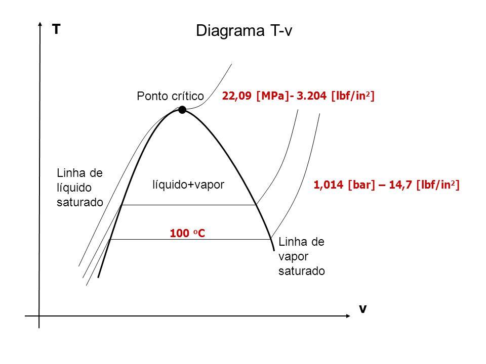 T 100 o C 22,09 [MPa]- 3.204 [lbf/in 2 ] v Diagrama T-v Linha de líquido saturado Linha de vapor saturado Ponto crítico líquido+vapor 1,014 [bar] – 14