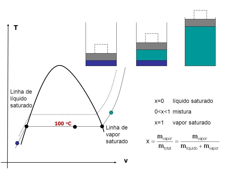 3.3 - Obtendo propriedades 3.3.1 - pressão, volume específico e temperatura Água: A-1 a A-6Amõnia: A-13 a A-15 Tabela A-5 Água Tabela A-4 funções de p e T Amônia Tabela A-15 funções de p e T Tabelas de líquido e vapor