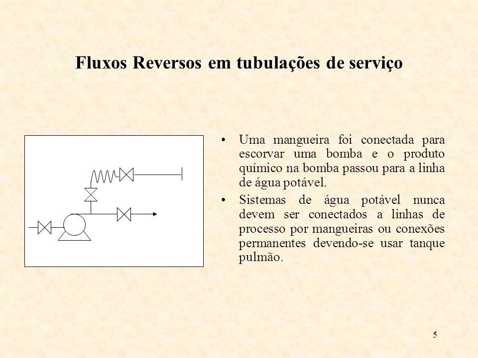 5 Fluxos Reversos em tubulações de serviço Uma mangueira foi conectada para escorvar uma bomba e o produto químico na bomba passou para a linha de água potável.