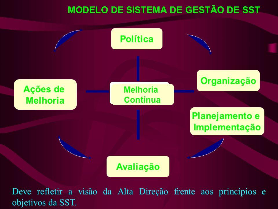 Política Organização Planejamento e Implementação Avaliação Ações de Melhoria Melhoria Contínua MODELO DE SISTEMA DE GESTÃO DE SST Deve refletir a visão da Alta Direção frente aos princípios e objetivos da SST.