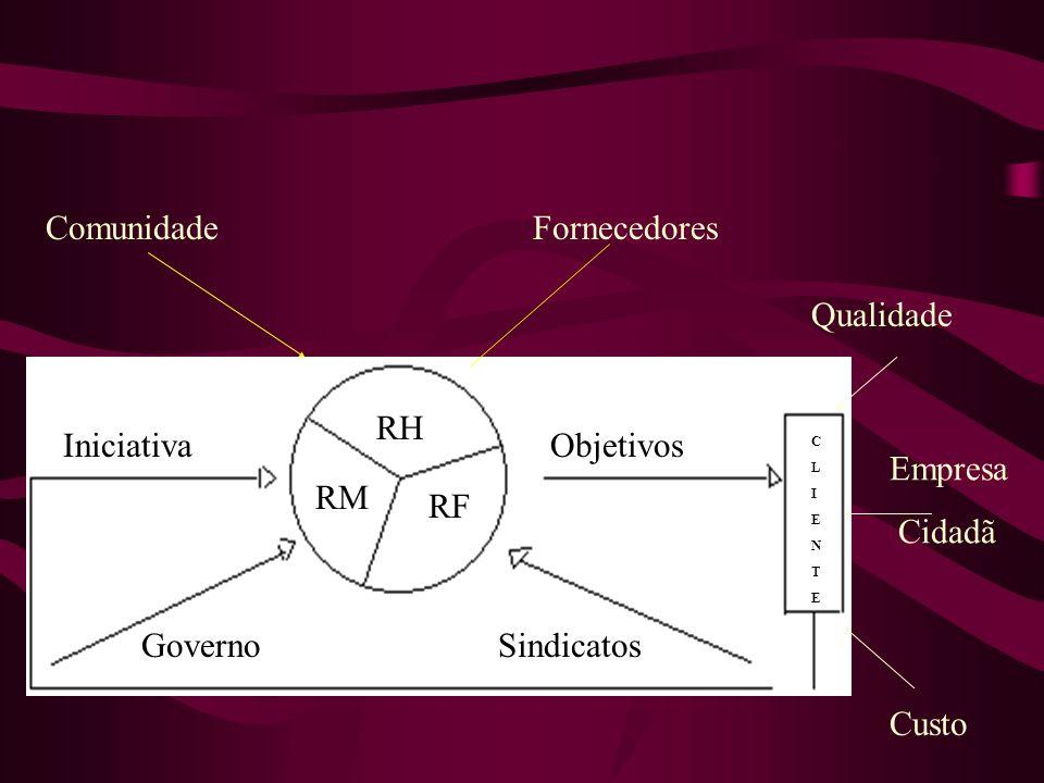 ComunidadeFornecedores RH RM RF Iniciativa GovernoSindicatos Objetivos CLIENTECLIENTE Qualidade Empresa Cidadã Custo