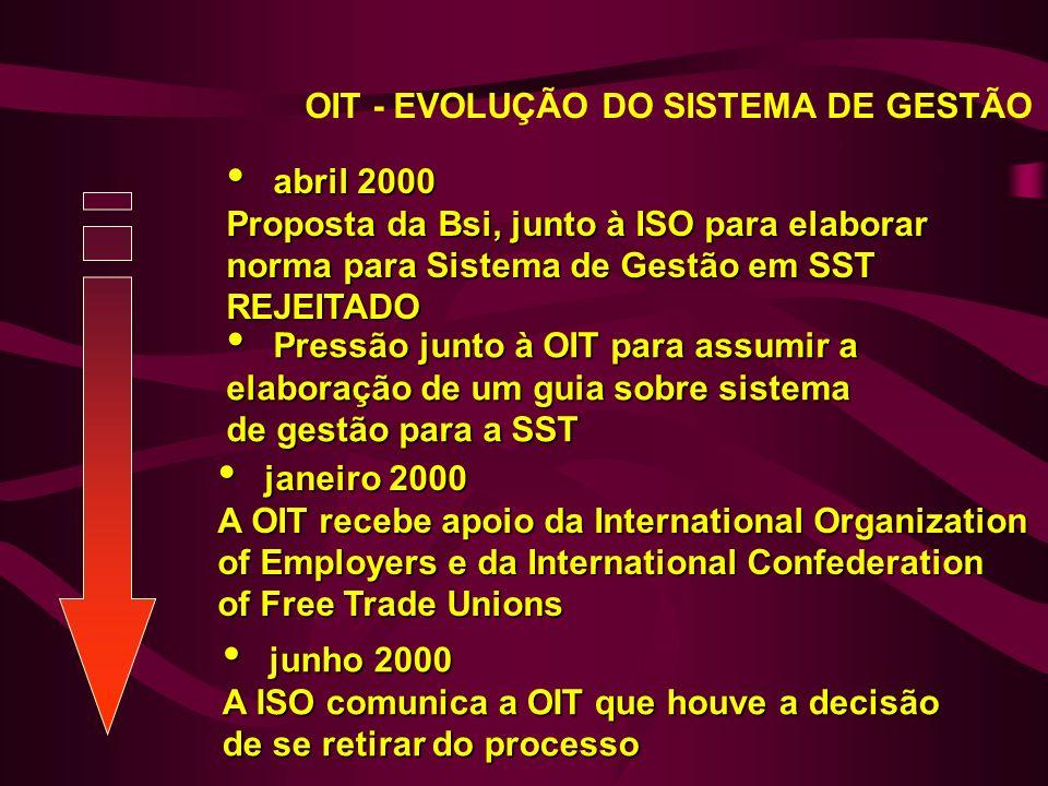 abril 2000 Proposta da Bsi, junto à ISO para elaborar norma para Sistema de Gestão em SST REJEITADO abril 2000 Proposta da Bsi, junto à ISO para elaborar norma para Sistema de Gestão em SST REJEITADO Pressão junto à OIT para assumir a elaboração de um guia sobre sistema de gestão para a SST Pressão junto à OIT para assumir a elaboração de um guia sobre sistema de gestão para a SST janeiro 2000 A OIT recebe apoio da International Organization of Employers e da International Confederation of Free Trade Unions janeiro 2000 A OIT recebe apoio da International Organization of Employers e da International Confederation of Free Trade Unions junho 2000 A ISO comunica a OIT que houve a decisão de se retirar do processo junho 2000 A ISO comunica a OIT que houve a decisão de se retirar do processo OIT - EVOLUÇÃO DO SISTEMA DE GESTÃO