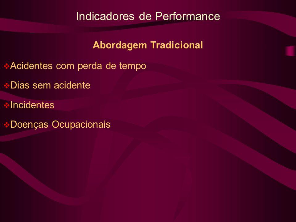 Indicadores de Performance Abordagem Tradicional Acidentes com perda de tempo Dias sem acidente Incidentes Doenças Ocupacionais