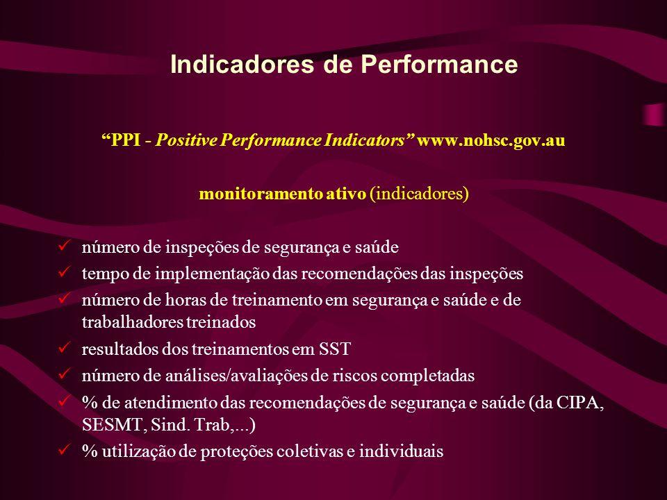 Indicadores de Performance PPI - Positive Performance Indicators www.nohsc.gov.au monitoramento ativo (indicadores) número de inspeções de segurança e saúde tempo de implementação das recomendações das inspeções número de horas de treinamento em segurança e saúde e de trabalhadores treinados resultados dos treinamentos em SST número de análises/avaliações de riscos completadas % de atendimento das recomendações de segurança e saúde (da CIPA, SESMT, Sind.