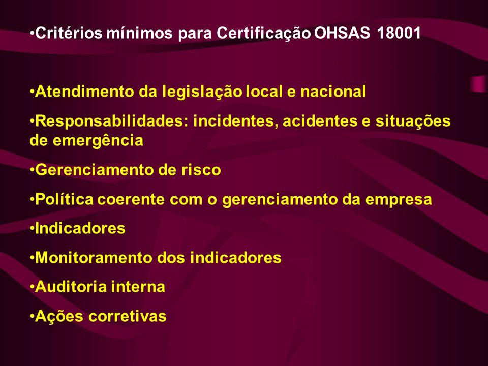 Critérios mínimos para Certificação OHSAS 18001 Atendimento da legislação local e nacional Responsabilidades: incidentes, acidentes e situações de emergência Gerenciamento de risco Política coerente com o gerenciamento da empresa Indicadores Monitoramento dos indicadores Auditoria interna Ações corretivas