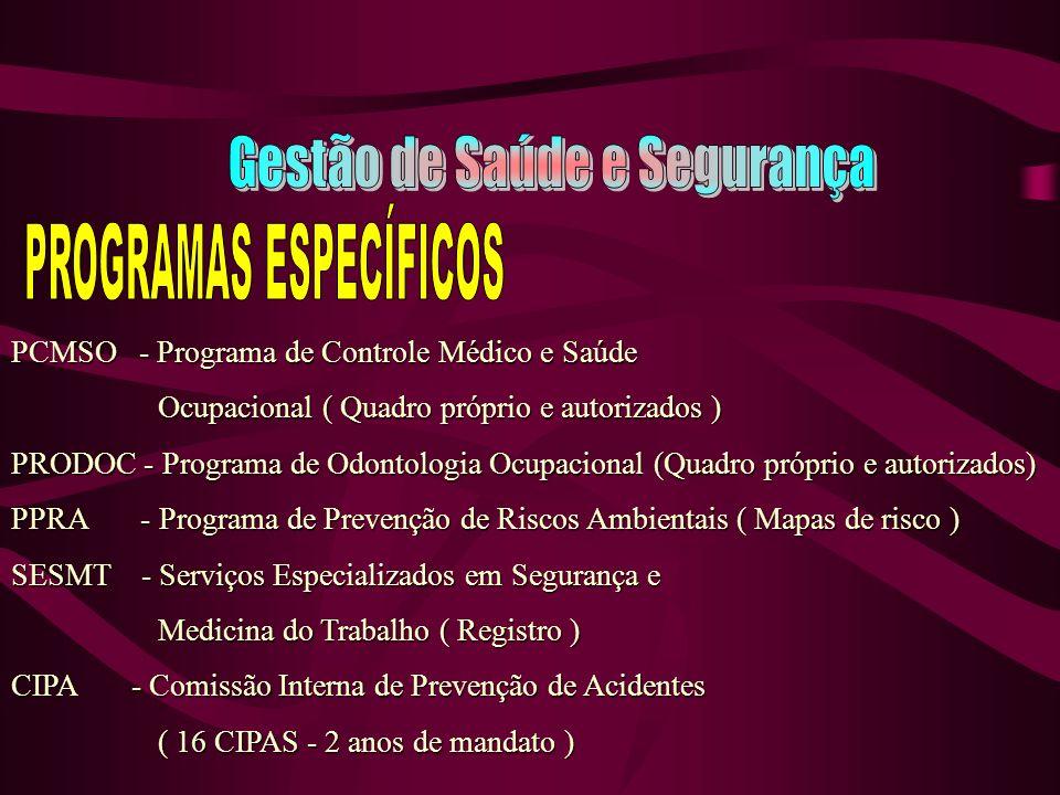 PCMSO - Programa de Controle Médico e Saúde Ocupacional ( Quadro próprio e autorizados ) Ocupacional ( Quadro próprio e autorizados ) PRODOC - Programa de Odontologia Ocupacional (Quadro próprio e autorizados) PPRA - Programa de Prevenção de Riscos Ambientais ( Mapas de risco ) SESMT - Serviços Especializados em Segurança e Medicina do Trabalho ( Registro ) Medicina do Trabalho ( Registro ) CIPA - Comissão Interna de Prevenção de Acidentes ( 16 CIPAS - 2 anos de mandato ) ( 16 CIPAS - 2 anos de mandato )