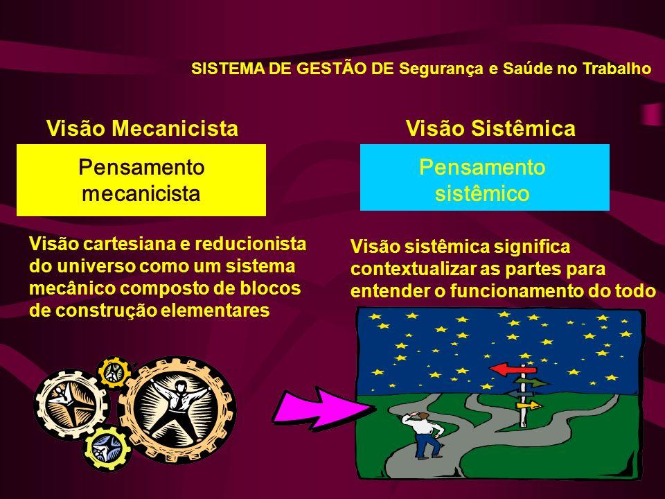 Visão cartesiana e reducionista do universo como um sistema mecânico composto de blocos de construção elementares Visão SistêmicaVisão Mecanicista Pensamento mecanicista Pensamento sistêmico Visão sistêmica significa contextualizar as partes para entender o funcionamento do todo SISTEMA DE GESTÃO DE Segurança e Saúde no Trabalho