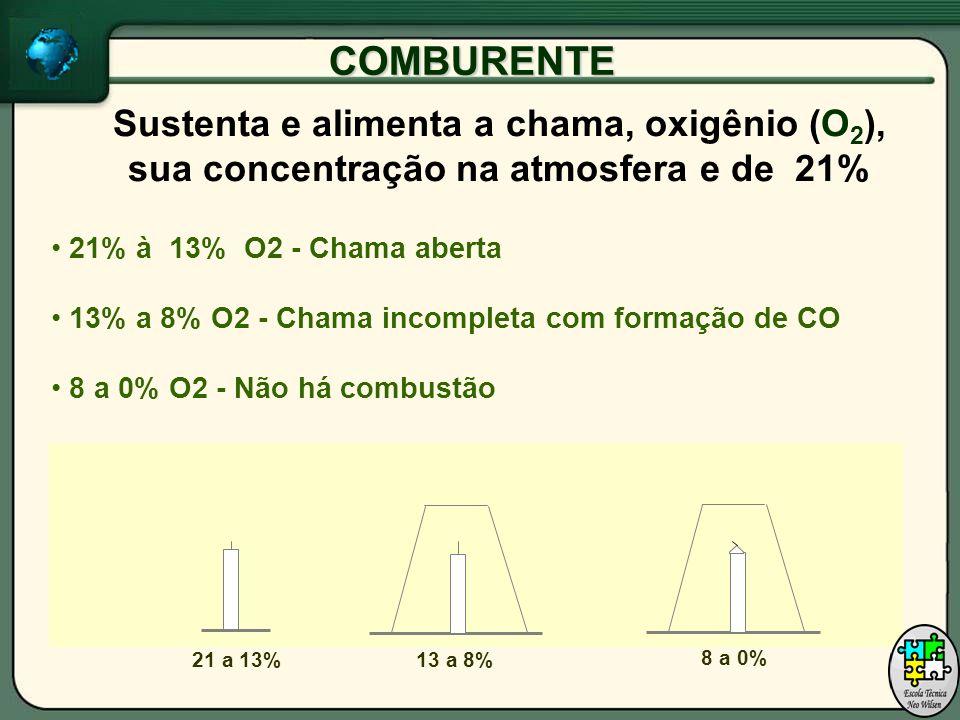 COMBURENTE Sustenta e alimenta a chama, oxigênio (O 2 ), sua concentração na atmosfera e de 21% 21% à 13% O2 - Chama aberta 13% a 8% O2 - Chama incompleta com formação de CO 8 a 0% O2 - Não há combustão 21 a 13%13 a 8% 8 a 0%