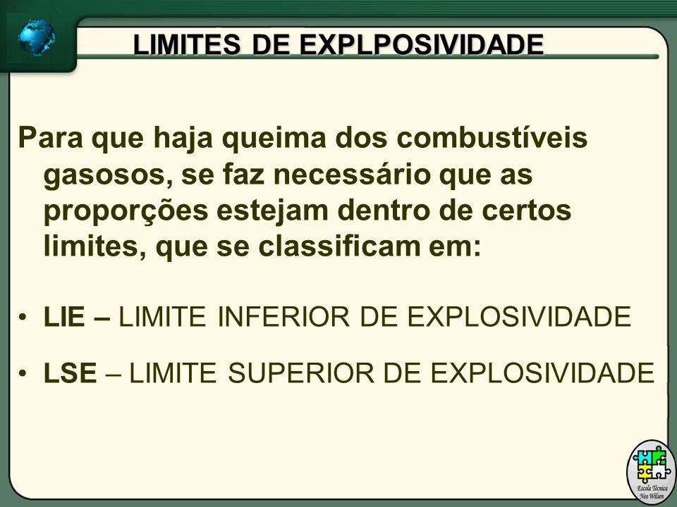 LIMITES DE EXPLPOSIVIDADE Para que haja queima dos combustíveis gasosos, se faz necessário que as proporções estejam dentro de certos limites, que se classificam em: LIE – LIMITE INFERIOR DE EXPLOSIVIDADE LSE – LIMITE SUPERIOR DE EXPLOSIVIDADE