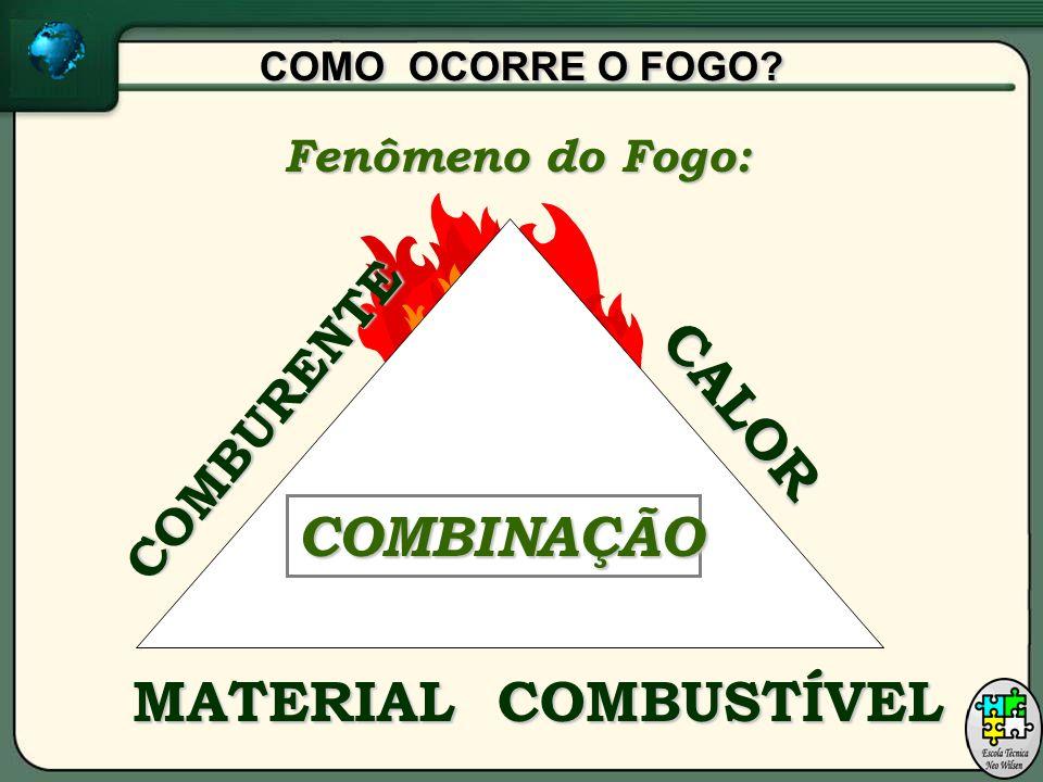 COMO OCORRE O FOGO COMBURENTE CALOR COMBINAÇÃO MATERIAL COMBUSTÍVEL Fenômeno do Fogo: