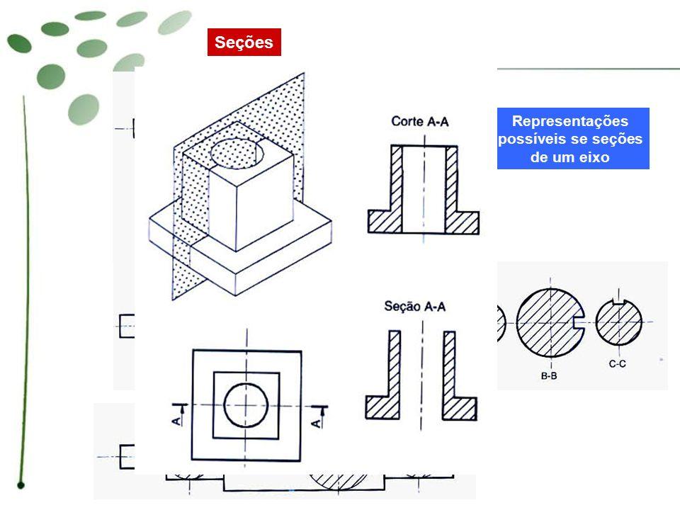 Seções Representações possíveis se seções de um eixo
