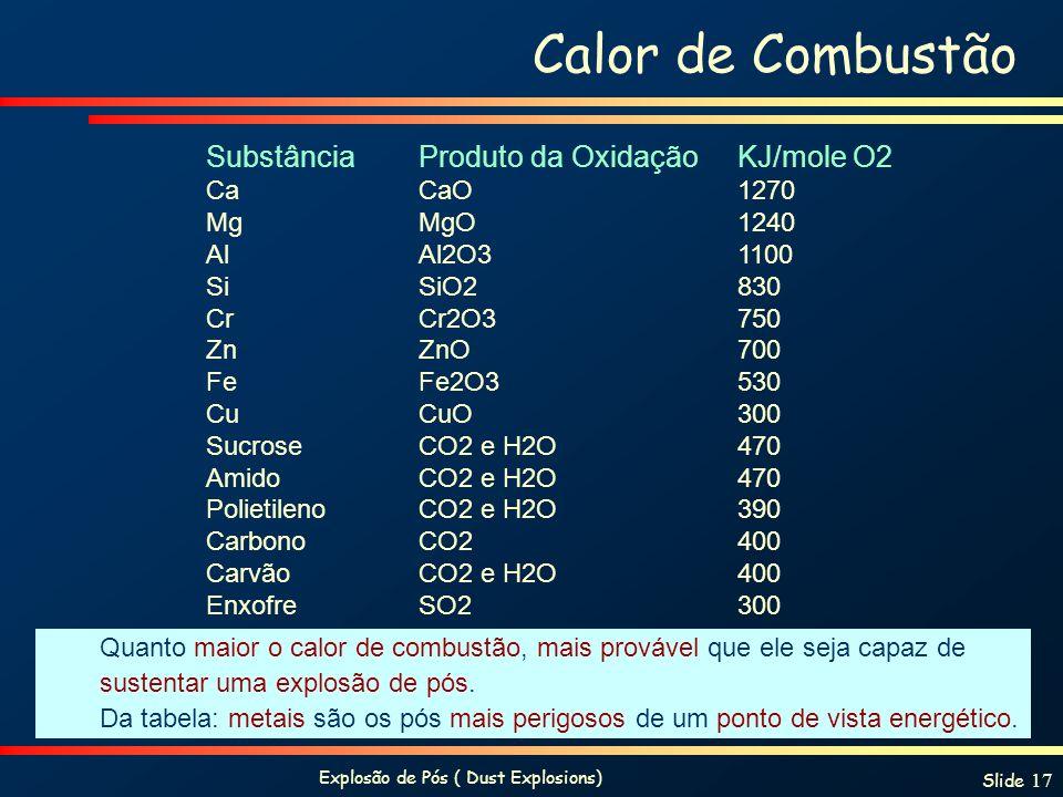Explosão de Pós ( Dust Explosions) Slide 17 Calor de Combustão SubstânciaProduto da OxidaçãoKJ/mole O2 Ca CaO 1270 Mg MgO 1240 Al Al2O31100 Si SiO2830