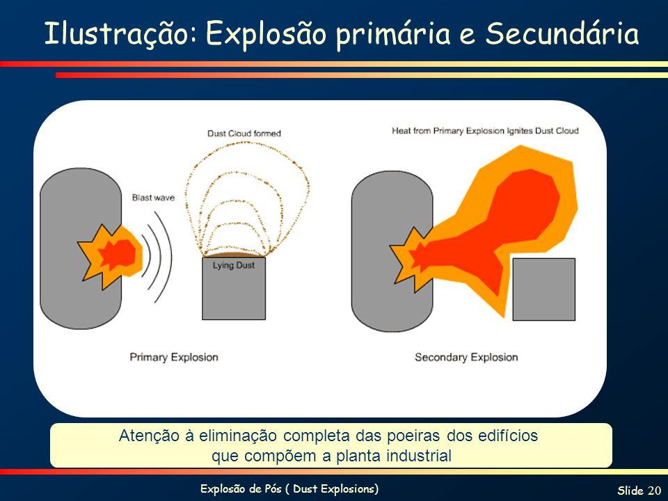 Explosão de Pós ( Dust Explosions) Slide 20 Ilustração: Explosão primária e Secundária Atenção à eliminação completa das poeiras dos edifícios que com
