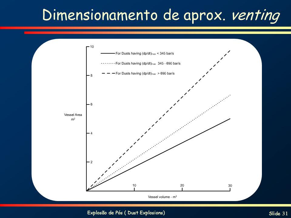Explosão de Pós ( Dust Explosions) Slide 31 Dimensionamento de aprox. venting