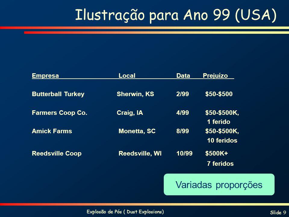 Explosão de Pós ( Dust Explosions) Slide 9 Ilustração para Ano 99 (USA) Empresa Local Data Prejuízo Butterball Turkey Sherwin, KS2/99$50-$500 Farmers