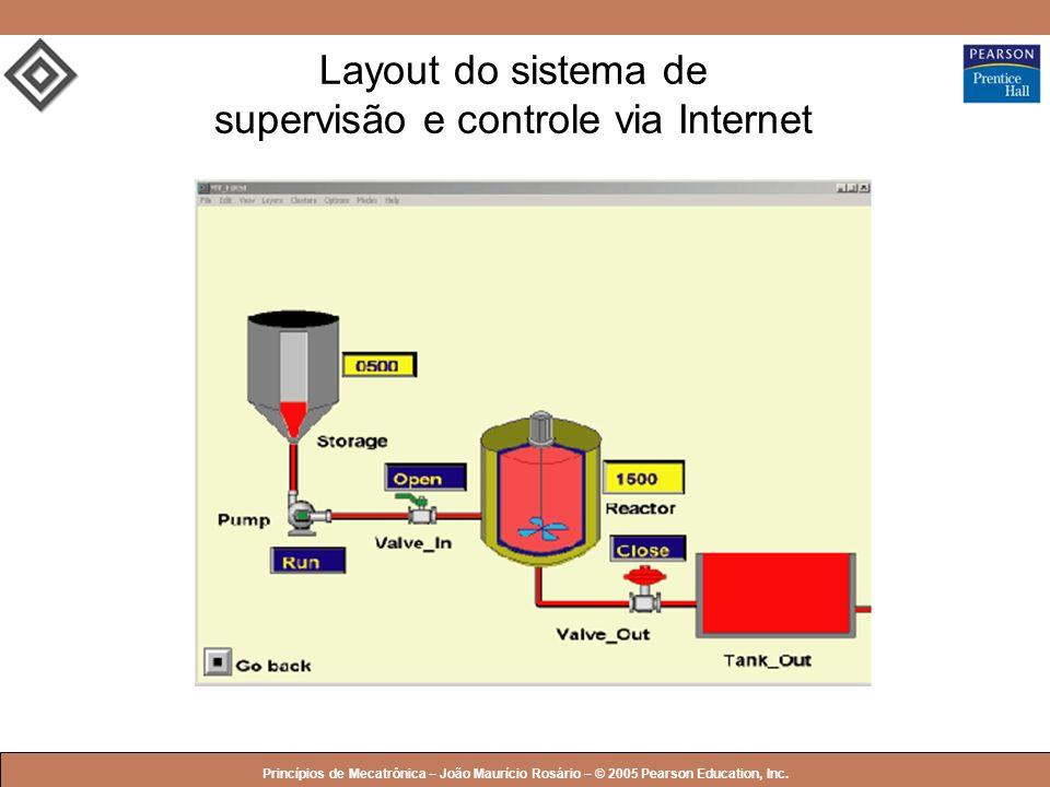© 2005 by Pearson Education Princípios de Mecatrônica – João Maurício Rosário – © 2005 Pearson Education, Inc. Layout do sistema de supervisão e contr