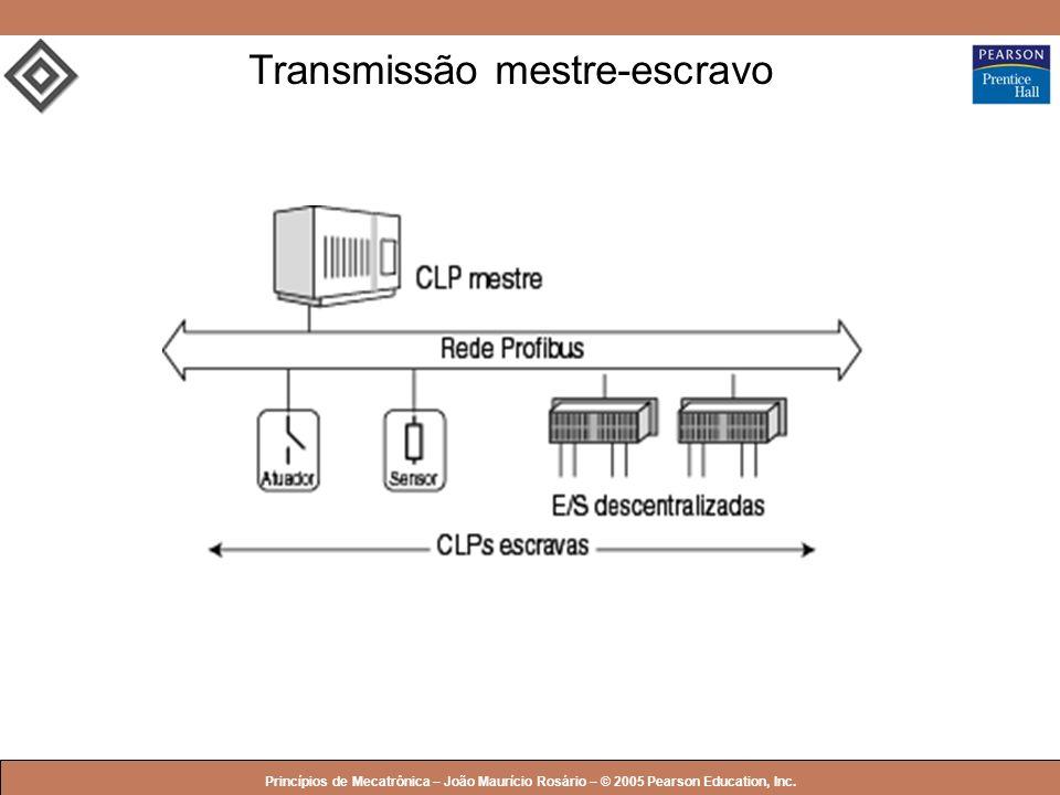 © 2005 by Pearson Education Princípios de Mecatrônica – João Maurício Rosário – © 2005 Pearson Education, Inc. Transmissão mestre-escravo