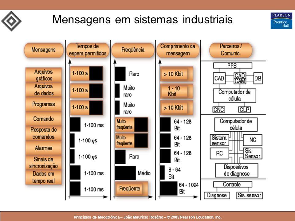 © 2005 by Pearson Education Princípios de Mecatrônica – João Maurício Rosário – © 2005 Pearson Education, Inc. Mensagens em sistemas industriais
