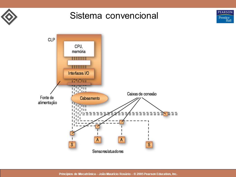 © 2005 by Pearson Education Princípios de Mecatrônica – João Maurício Rosário – © 2005 Pearson Education, Inc. Sistema convencional