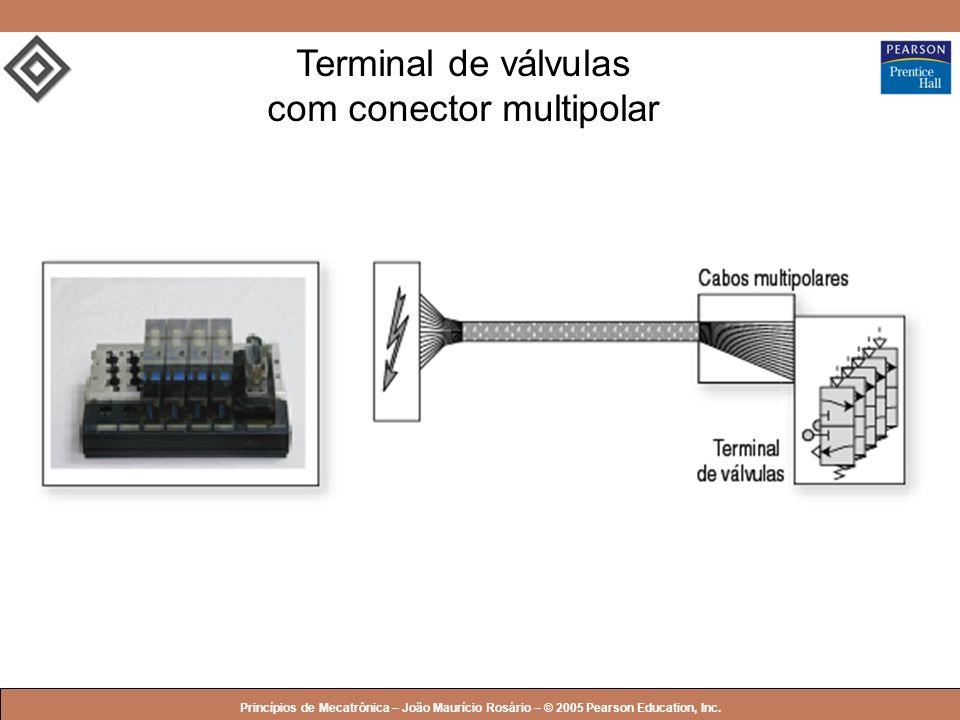 © 2005 by Pearson Education Princípios de Mecatrônica – João Maurício Rosário – © 2005 Pearson Education, Inc. Terminal de válvulas com conector multi