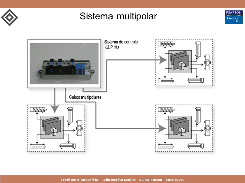 © 2005 by Pearson Education Princípios de Mecatrônica – João Maurício Rosário – © 2005 Pearson Education, Inc. Sistema multipolar