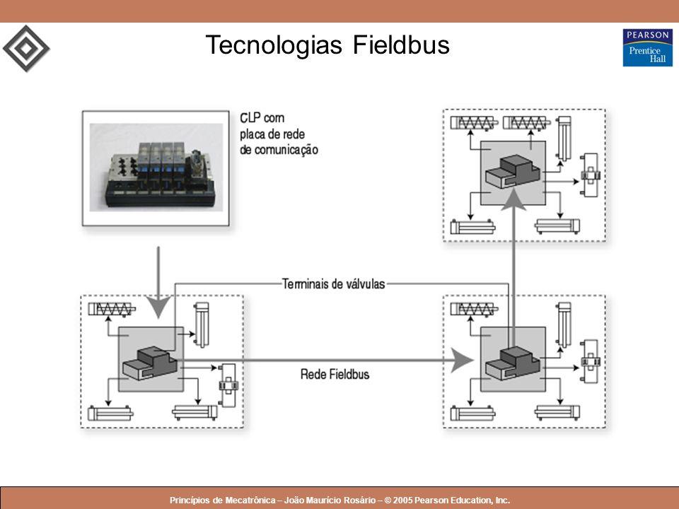 © 2005 by Pearson Education Princípios de Mecatrônica – João Maurício Rosário – © 2005 Pearson Education, Inc. Tecnologias Fieldbus