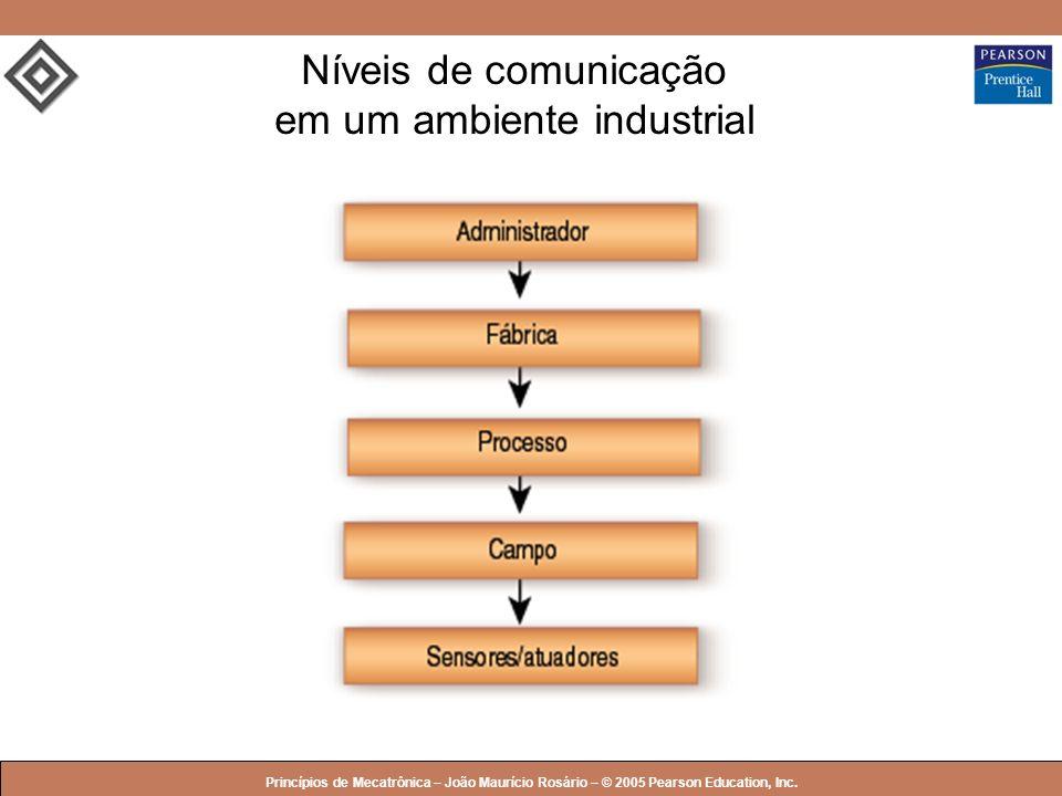 © 2005 by Pearson Education Princípios de Mecatrônica – João Maurício Rosário – © 2005 Pearson Education, Inc. Níveis de comunicação em um ambiente in