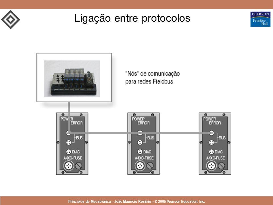 © 2005 by Pearson Education Princípios de Mecatrônica – João Maurício Rosário – © 2005 Pearson Education, Inc. Ligação entre protocolos