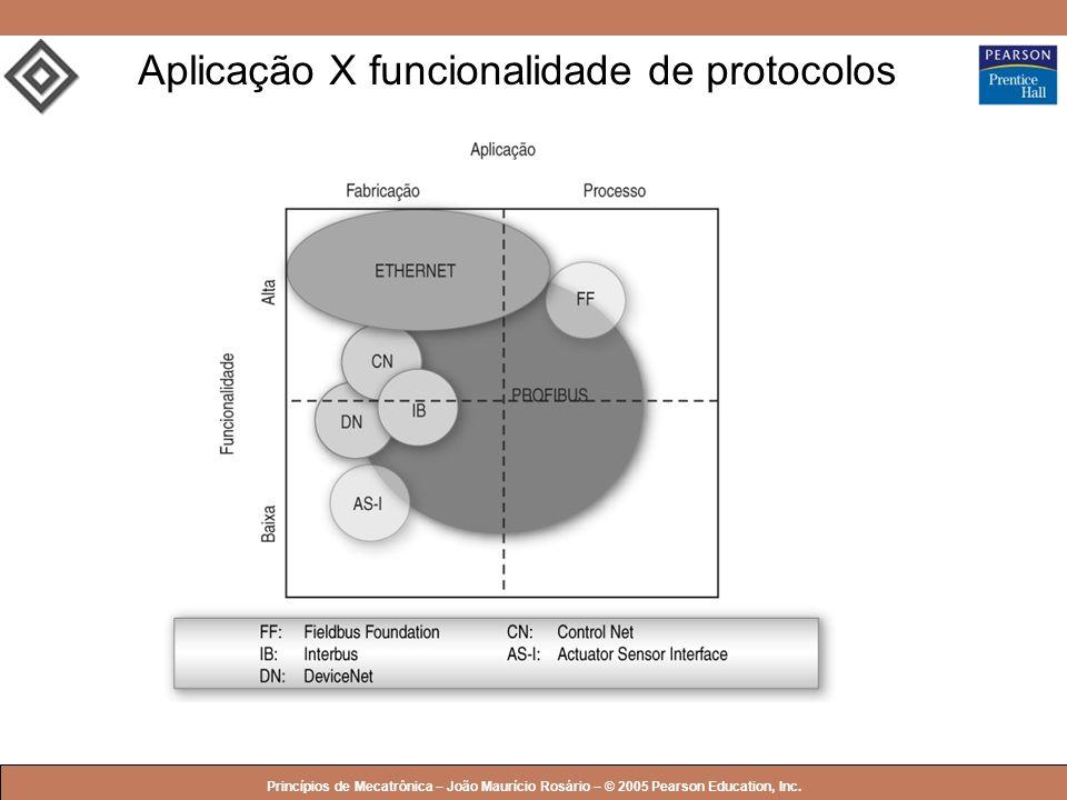 © 2005 by Pearson Education Princípios de Mecatrônica – João Maurício Rosário – © 2005 Pearson Education, Inc. Aplicação X funcionalidade de protocolo