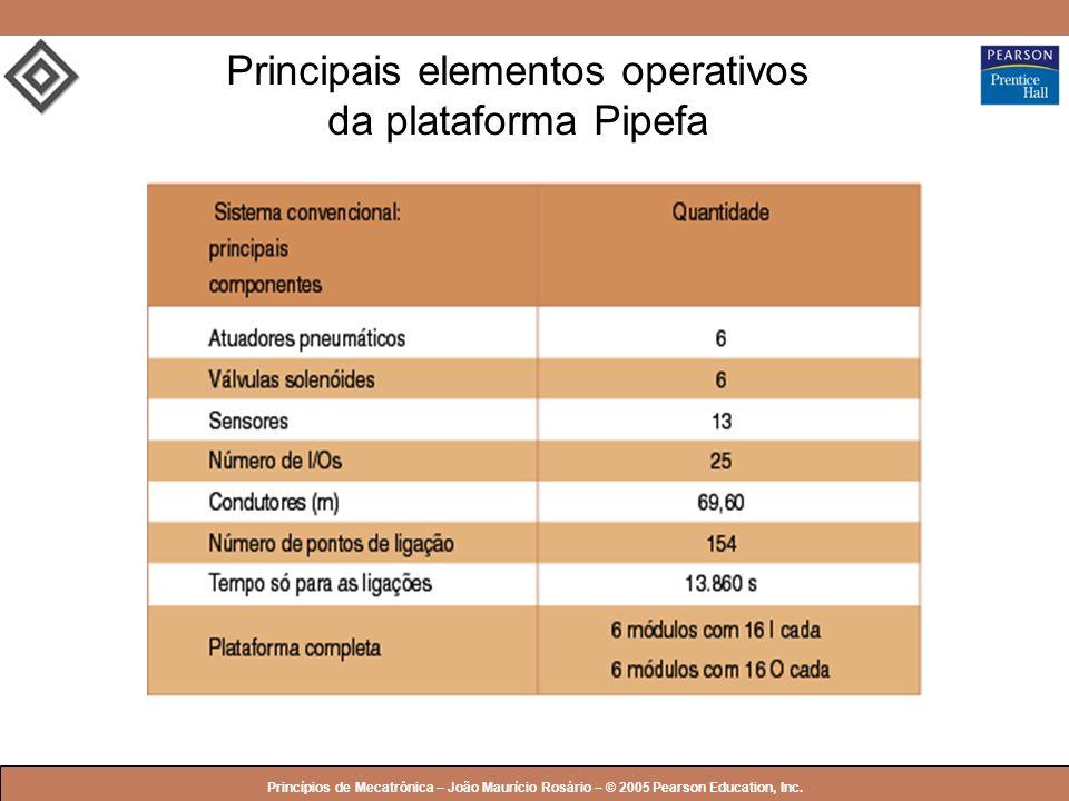 © 2005 by Pearson Education Princípios de Mecatrônica – João Maurício Rosário – © 2005 Pearson Education, Inc. Principais elementos operativos da plat