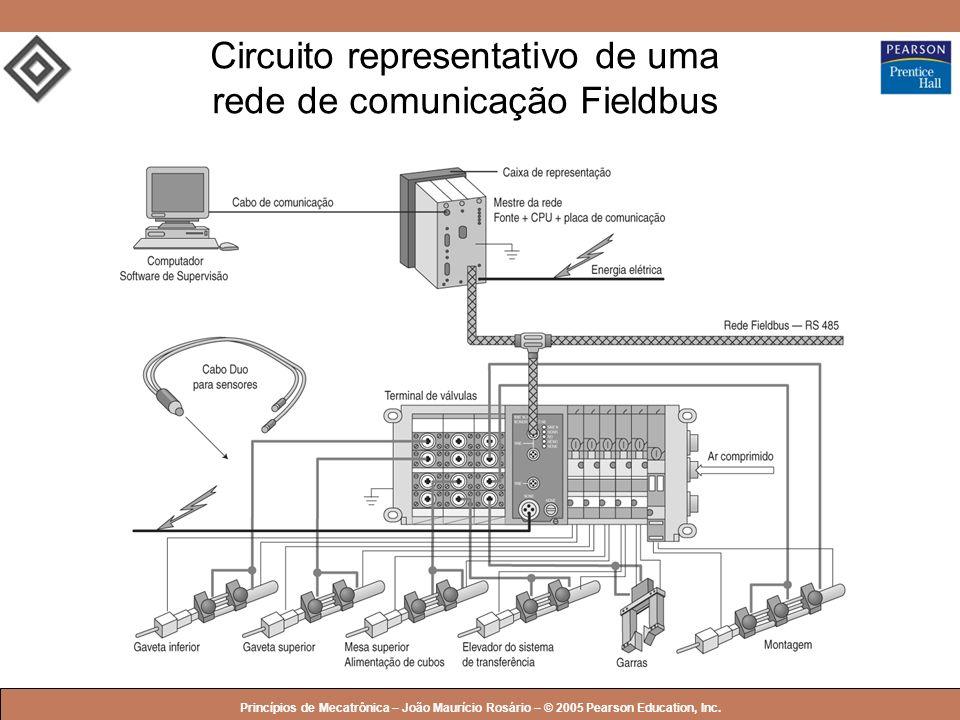© 2005 by Pearson Education Princípios de Mecatrônica – João Maurício Rosário – © 2005 Pearson Education, Inc. Circuito representativo de uma rede de