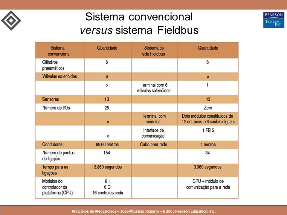 © 2005 by Pearson Education Princípios de Mecatrônica – João Maurício Rosário – © 2005 Pearson Education, Inc. Sistema convencional versus sistema Fie
